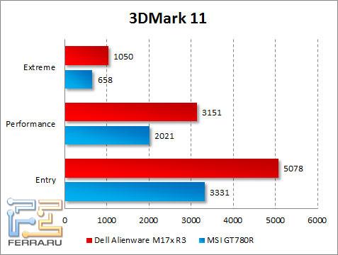 Результаты тестирования Dell Alienware M17x R3 в 3DMark 11