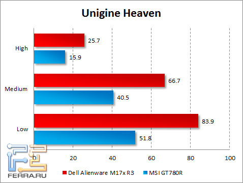 Результаты тестирования Dell Alienware M17x R3 в Unigine Heaven
