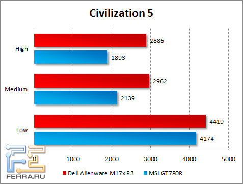 Результаты тестирования Dell Alienware M17x R3 в Civilization 5