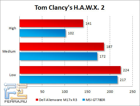 Результаты тестирования Dell Alienware M17x R3 в Tom Clancy's H.A.W.X. 2