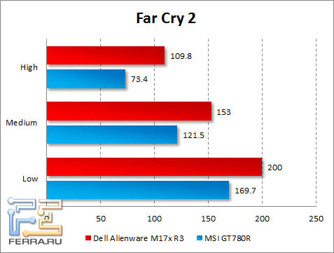 Результаты тестирования Dell Alienware M17x R3 в Far Cry 2