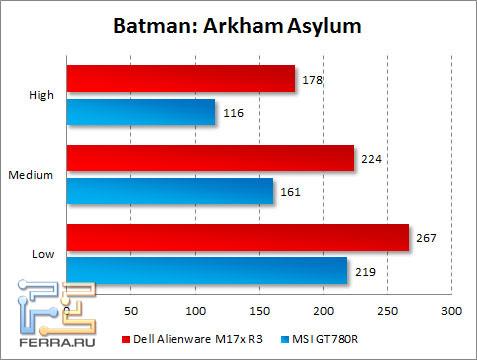 Результаты тестирования Dell Alienware M17x R3 в Batman: Arkham Asylum