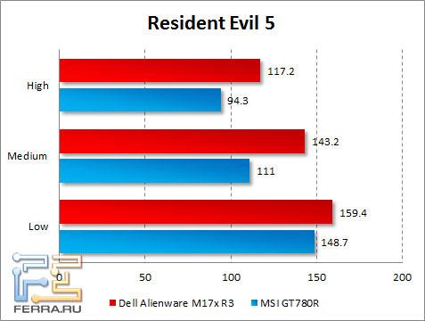 Результаты тестирования Dell Alienware M17x R3 в Resident Evil 5
