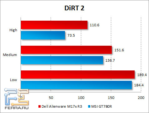 Результаты тестирования Dell Alienware M17x R3 в DiRT 2