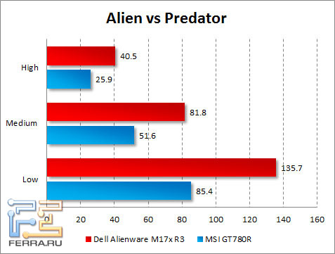 Результаты тестирования Dell Alienware M17x R3 в Alien vs Predator