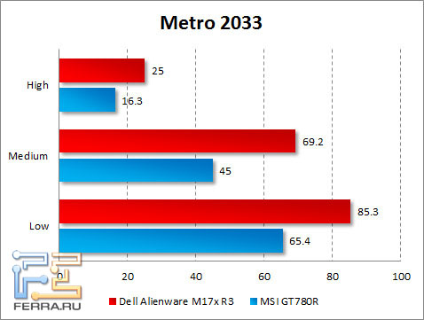 Результаты тестирования Dell Alienware M17x R3 в Metro 2033