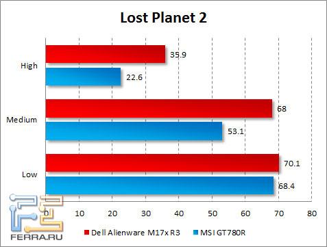 Результаты тестирования Dell Alienware M17x R3 в Lost Planet 2