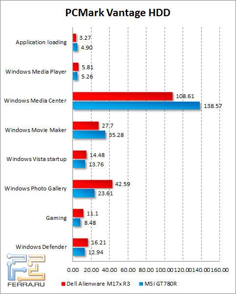 Результаты тестирования жесткого диска Dell Alienware M17x R3 в PCMark Vantage