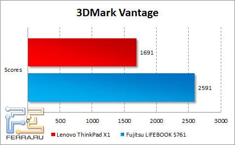 Результаты тестирования Lenovo ThinkPad X1 в 3DMark Vantage