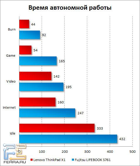 Время автономной работы Lenovo ThinkPad X1