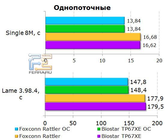 Однопоточные тесты памяти на материнской плате Foxconn Rattler