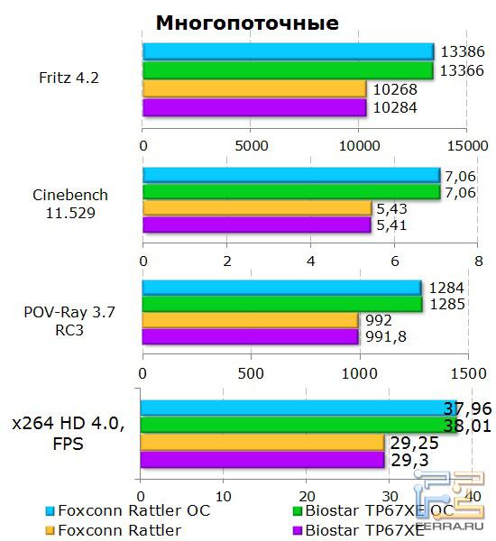 Многопоточные тесты памяти на материнской плате Foxconn Rattler