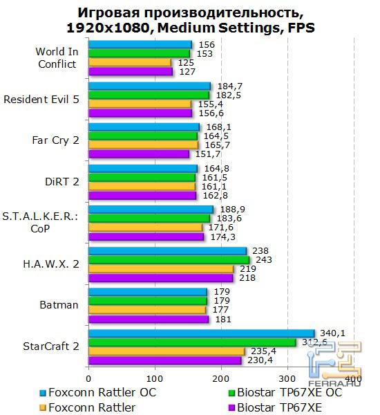 Тесты в игровых приложениях на материнской плате Foxconn Rattler