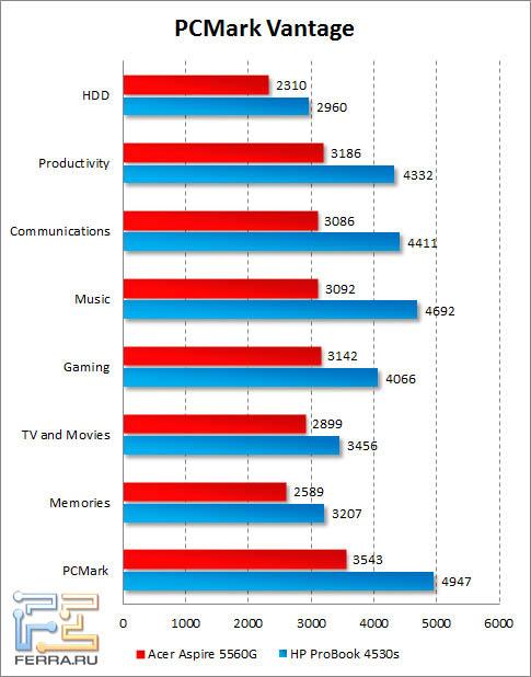 Результаты Acer Aspire 5560G в PCMark Vantage