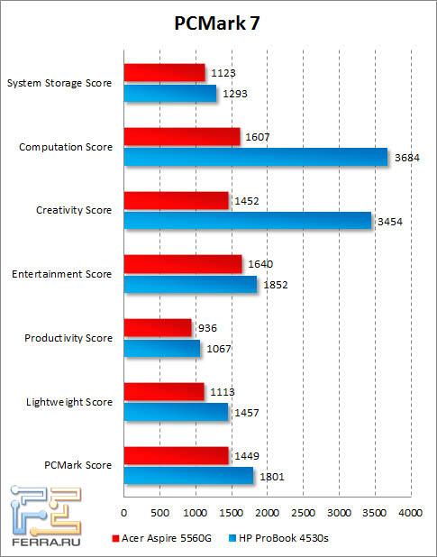 Результаты Acer Aspire 5560G в PCMark 7