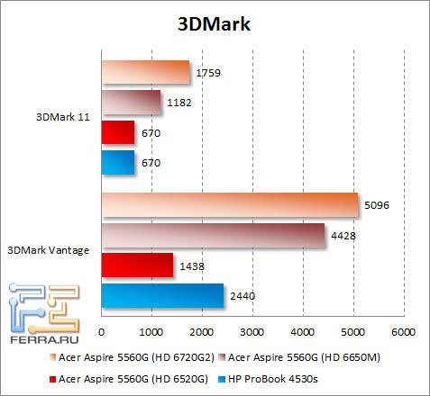 Результаты тестирования Acer Aspire 5560G в 3DMark Vantage и 3DMark 11