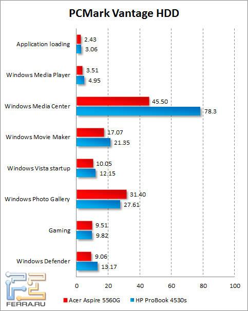 Результаты тестирования жесткого диска Acer Aspire 5560G в PCMark Vantage