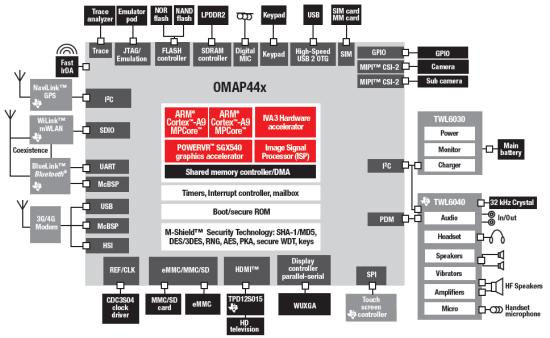 Структура платформы TI OMAP 4430