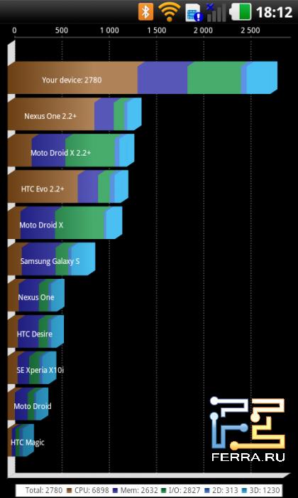 Результаты теста производительности Quadrant на LG Optimus 3D