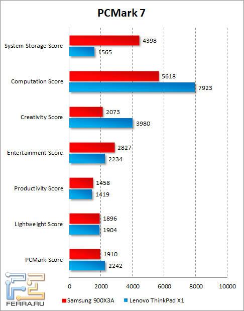 Результаты Samsung 900X3A в PCMark 7