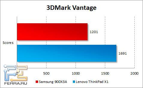 Результаты тестирования Samsung 900X3A в 3DMark Vantage и 3DMark 11