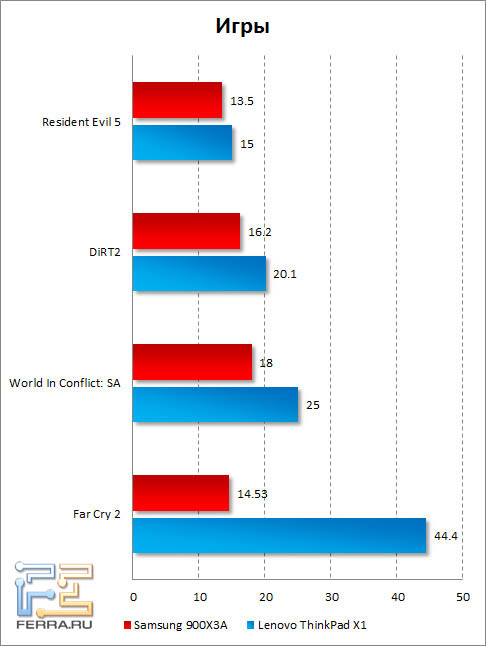 Результаты тестирования Samsung 900X3A в играх