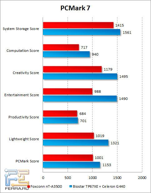 Результаты Foxconn nT-A3500 в PCMark 7