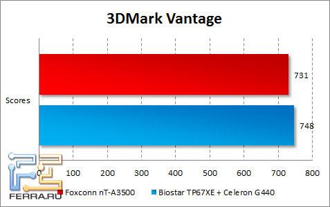 Результаты тестирования Foxconn nT-A3500 в 3DMark Vantage