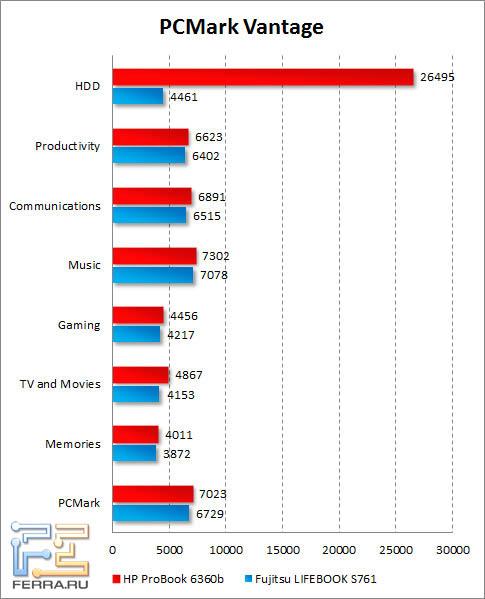 Результаты HP ProBook 6360b в PCMark Vantage