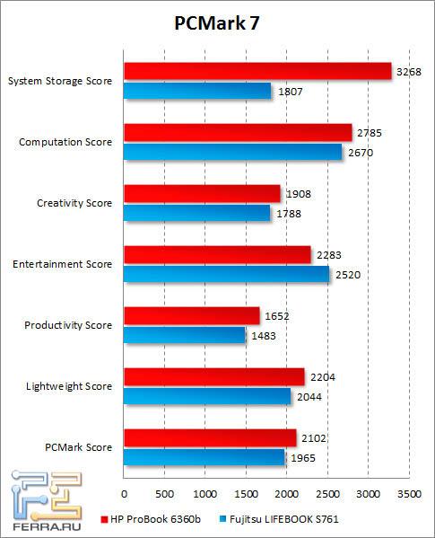 Результаты HP ProBook 6360b в PCMark 7
