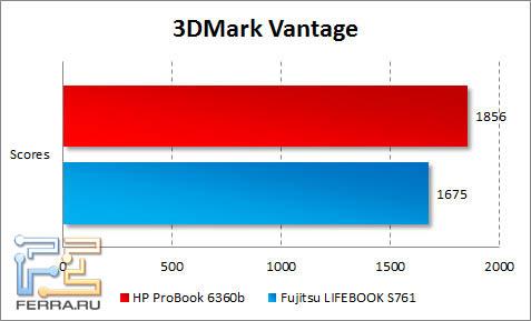 Результаты тестирования HP ProBook 6360b в 3DMark Vantage