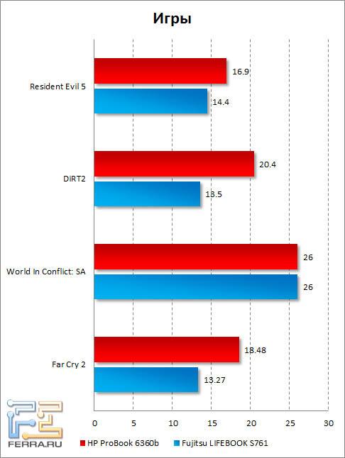 Результаты тестирования HP ProBook 6360b в играх