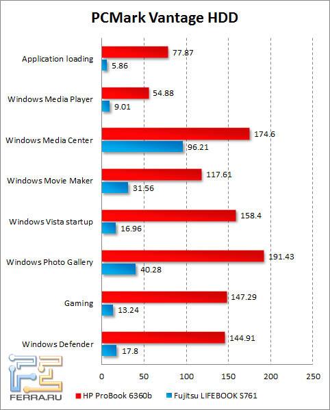 Результаты тестирования жесткого диска HP ProBook 6360b в PCMark Vantage