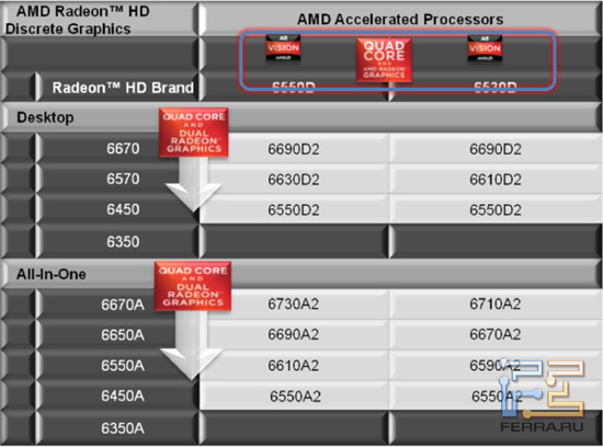 Таблица совместимости видеоадаптеров