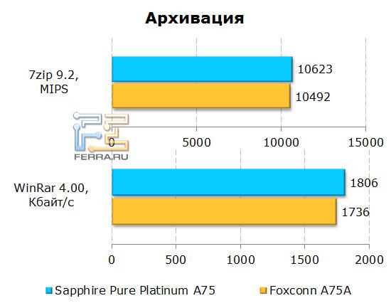 Результаты бенчмарков архиваторов 7zip и Winrar