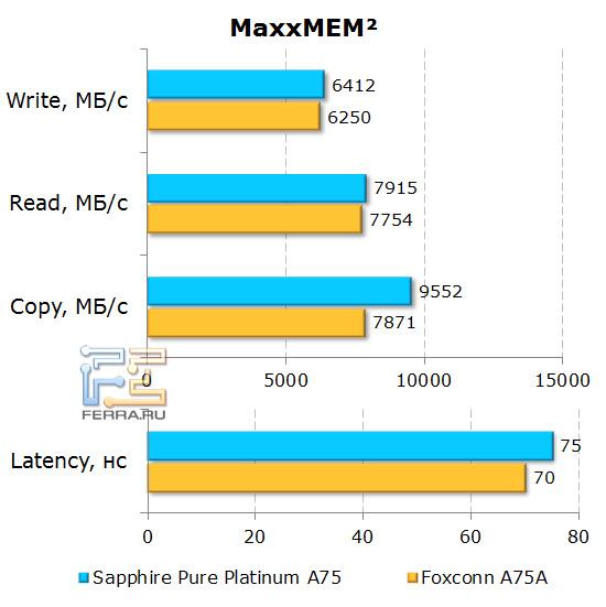 Результаты теста MaxxMEM2