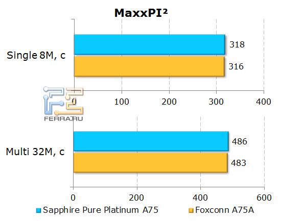 Результаты теста MaxxPI2