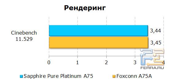 Результаты теста Cinebench 11.529