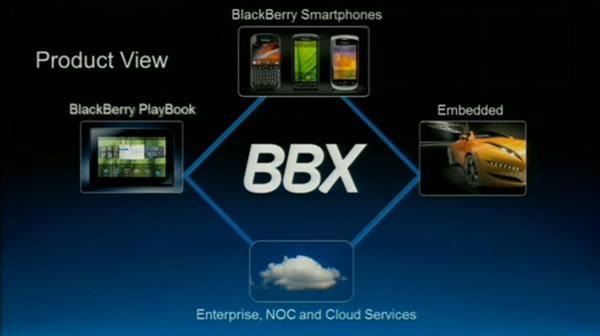 Экосистема BBX