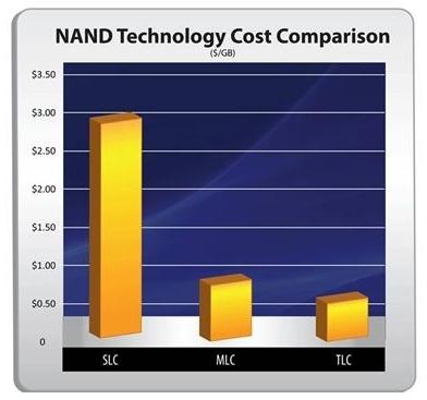 SSD накопители OCZ на TLC NAND