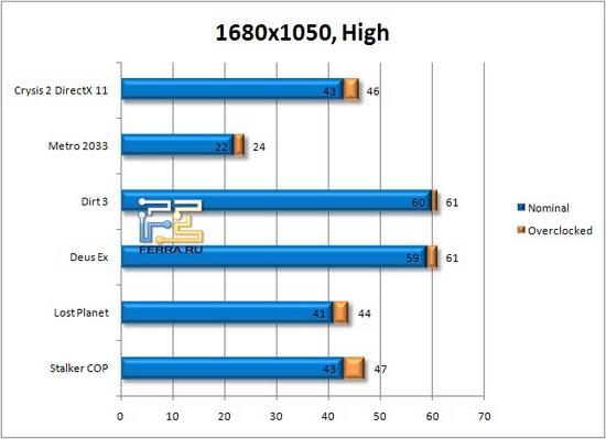Результаты тестирования в разрешении 1920х1080