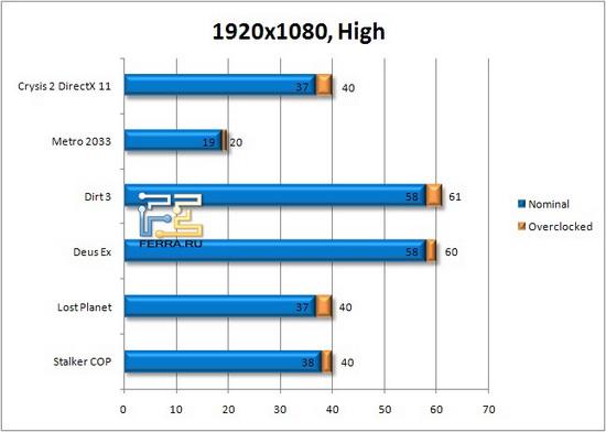 Результаты тестирования в разрешении 1680х1050