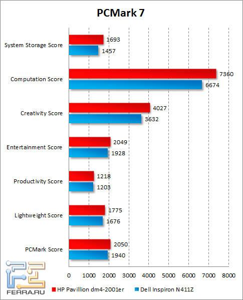 Результаты HP Pavilion dm4-2001er в PCMark 7