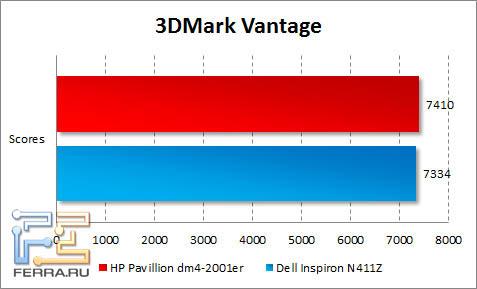 Результаты тестирования HP Pavilion dm4-2001er в 3DMark Vantage
