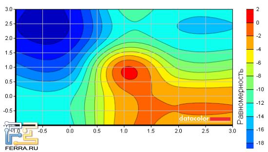 Распределение подсветки матрицы Acer DX241H при 50% яркости