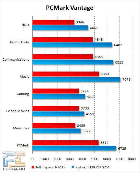 Результаты Dell Inspiron N411Z в PCMark Vantage