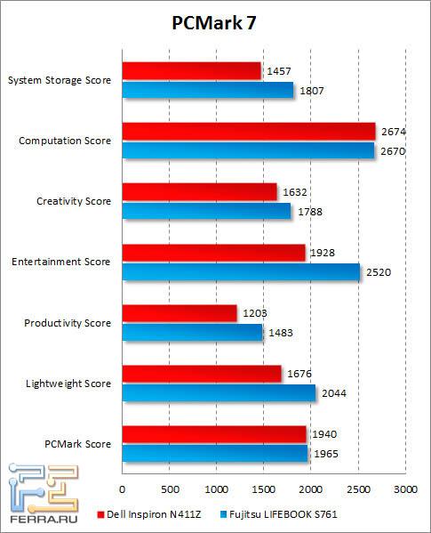 Результаты Dell Inspiron N411Z в PCMark 7
