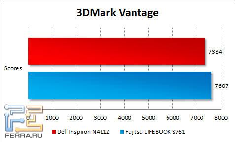 Результаты тестирования Dell Inspiron N411Z в 3DMark Vantage