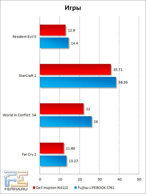Результаты тестирования Dell Inspiron N411Z в играх