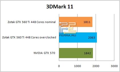Результаты тестирования видеокарты ZOTAC GTX 560 Ti 448 Cores в 3DMark 11